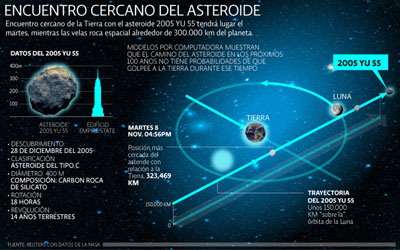 Asteroide 2005 Yu 55