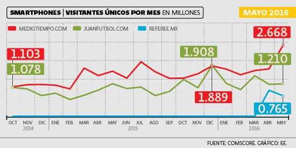 Referee.mx, de The Prowell Media Group, tiene dos meses activo en la muestra del Ranking de Medios Nativos Digitales.