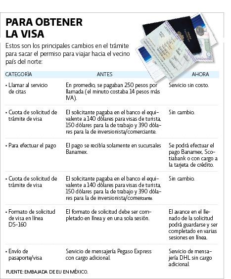 http://media.eleconomista.com.mx/contenido/infografias/201101/11/FP_visa_11ene_11.jpg