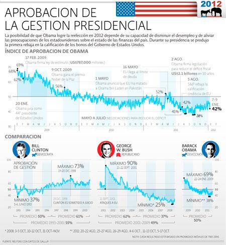Aprobación Presidentes EU