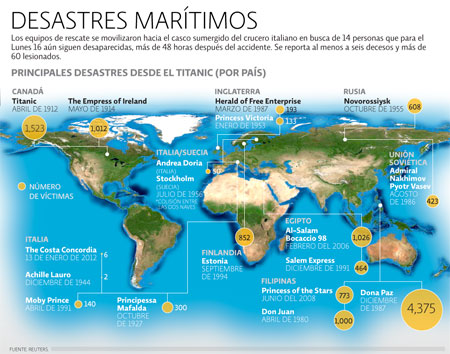 Desastres Marítimos