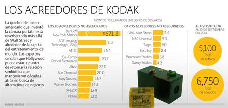 Kodak acreedores