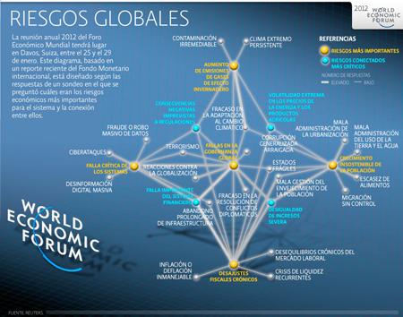 Davos 2012