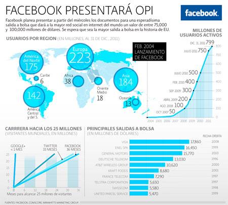 Facebook lanza OPI