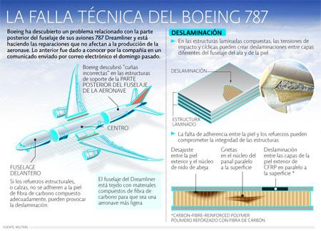 Boeing Fallas