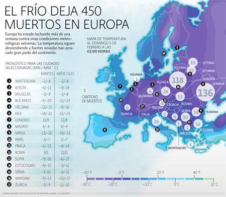 Frío en Europa