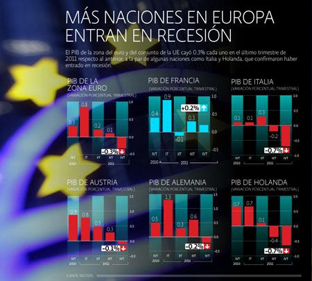 PIB Europa