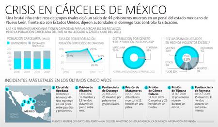 Cárceles México
