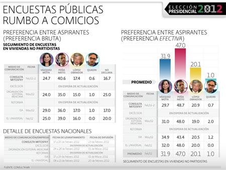 Encuestas Elecciones 2012