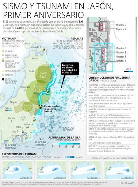 Tsunami y Sismo en Japón