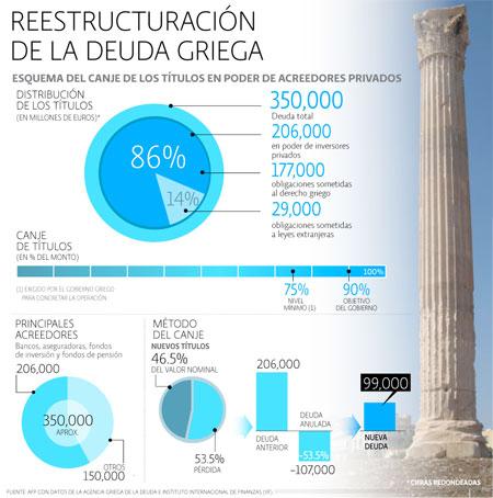 Reestructuración Deuda Grecia