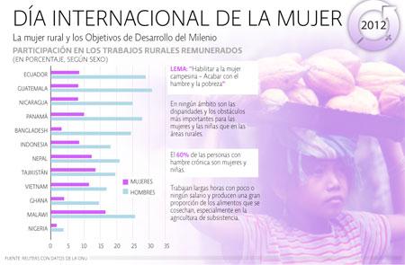 Mujeres Zonas rurales