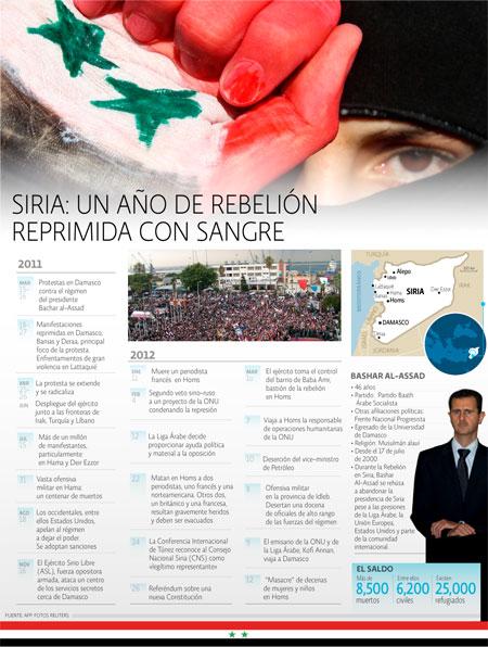 Conflictos en Siria