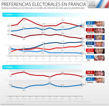 Elecciones Francia 2012