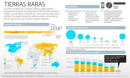 Disputa Tierra Raras