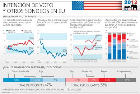 Elecciones EU / Encuesta Reuters