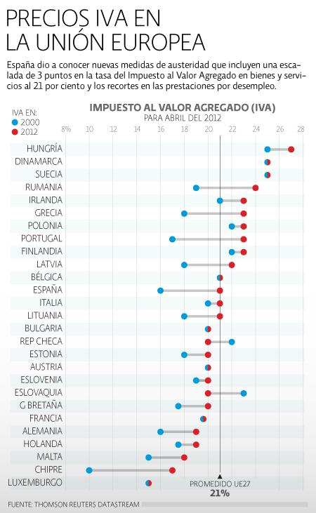 IVA EUropa