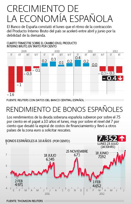 Economía de España