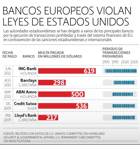 Bancos Europeos Violan Leyes de EU