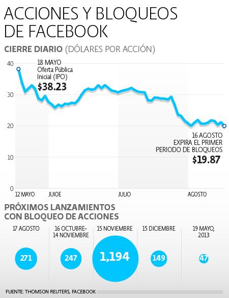 Eurozona Cuentas corrientes