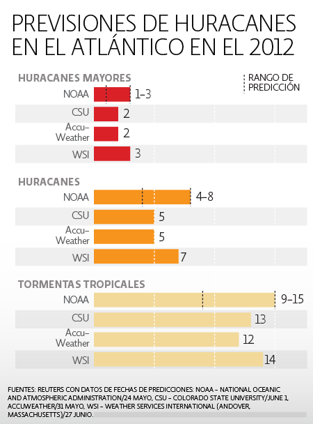 Huracanes en el Atlántico en el 2012