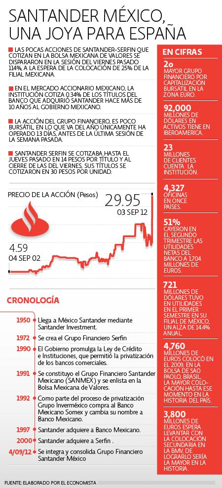 Santander en México