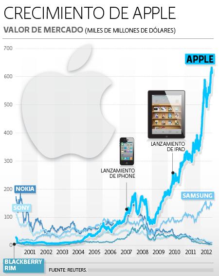 Acciones Apple VS Otros