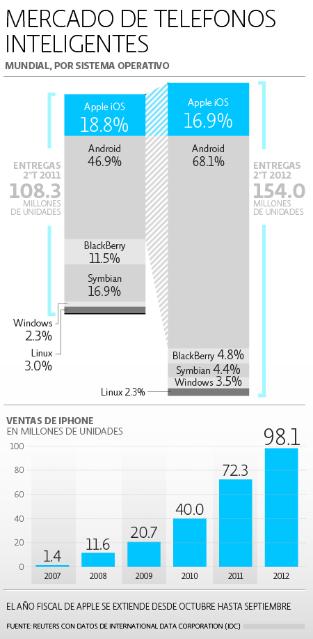 Smartphones Mercado