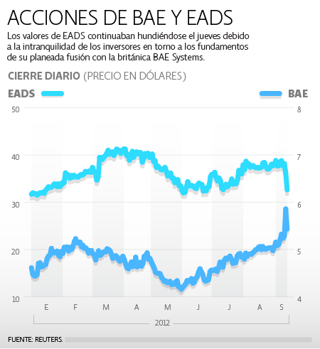 BAE y EADS acciones