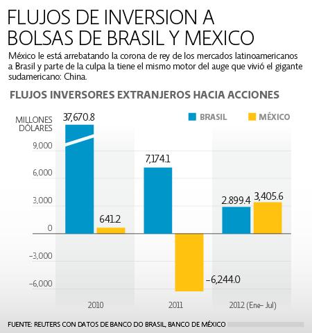 Flujos de inversión Bolsas Brasil y México