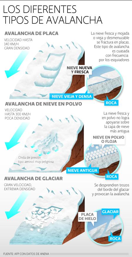 Tipos de Avalancha