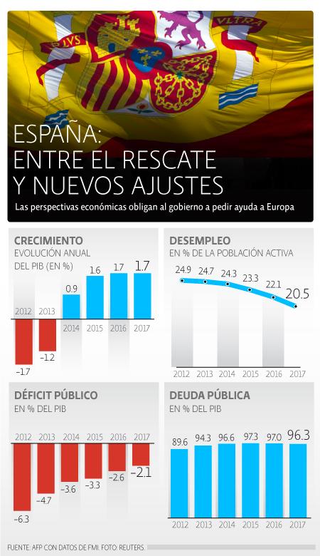 Economía España
