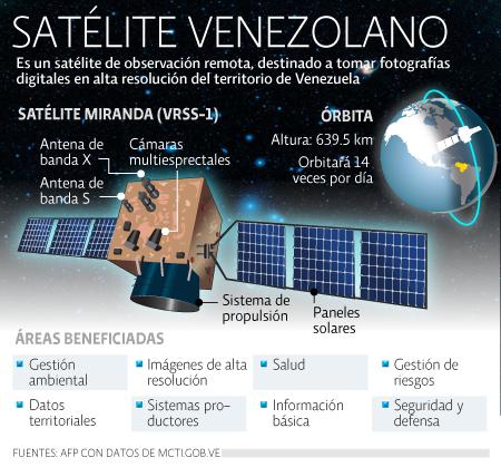 Satélite Venezuela