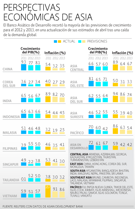 Perspectivas Economicas Asia
