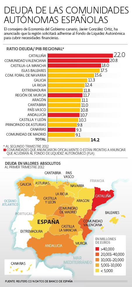 Deuda Comunidades España