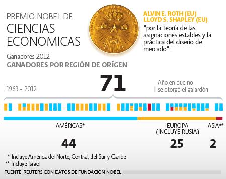 Nobel de Economía