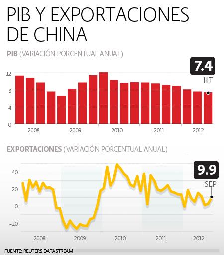 PIB y Exportaciones China