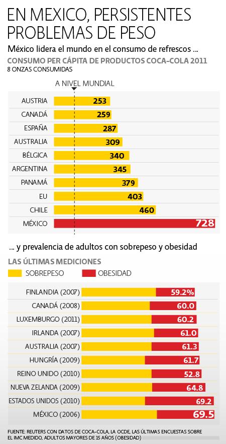 México Sobrepeso