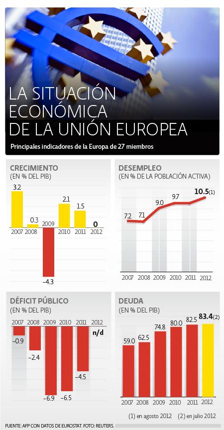 Economía Unión Europea