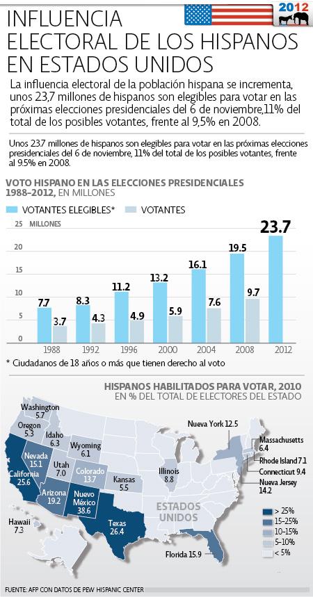 Voto Hispano Elecciones EU