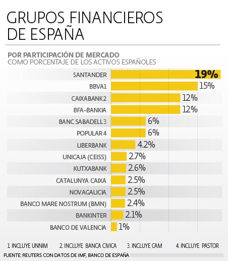 Grupos Financieros España