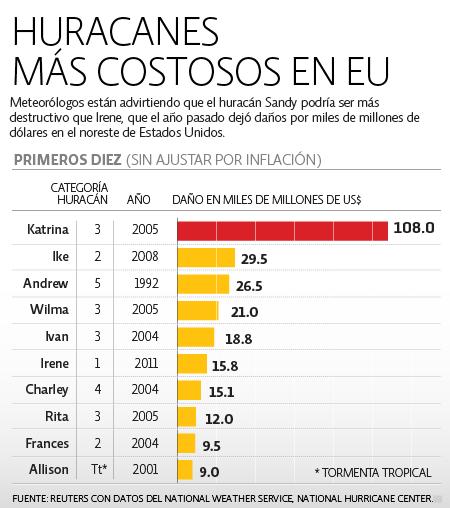 Costos Huracanes en EU