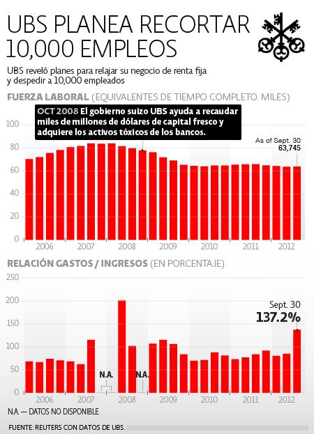 UBS despidos