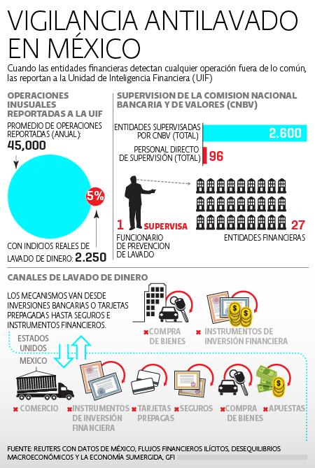 Vigilancia Antilavado Mexico