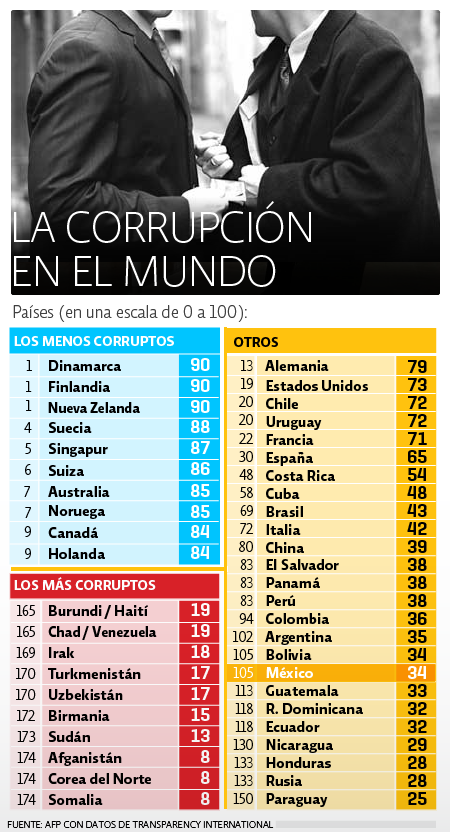 Corrupción mundial