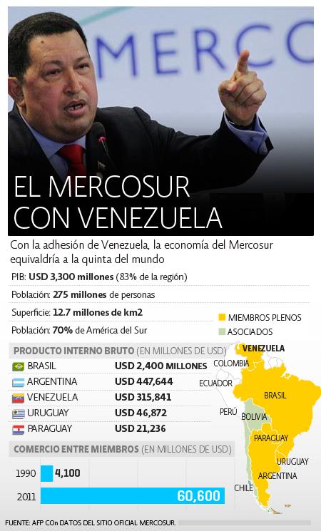 Mercosur-Venezuela