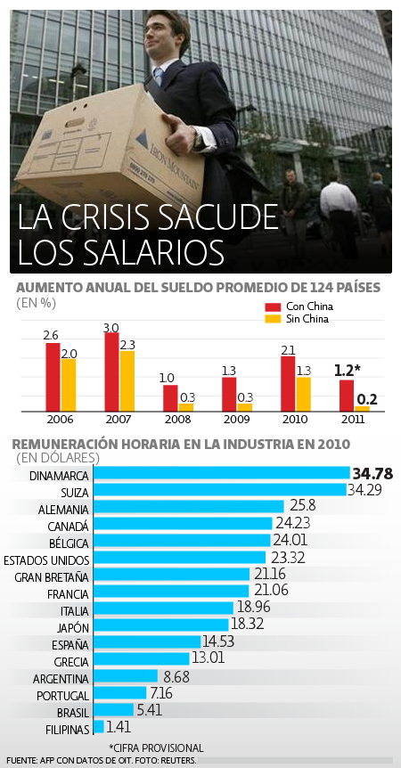 Crisis Salarios