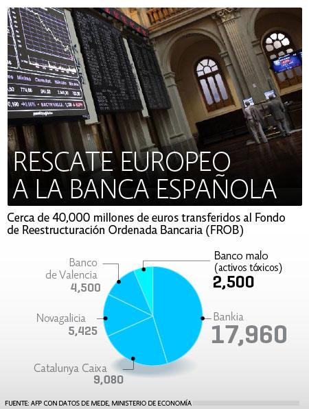 Rescate Banca Española