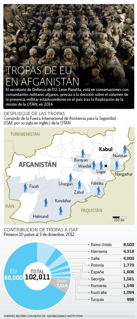 Tropas EU en Afganistán
