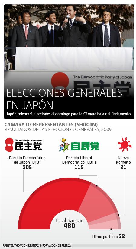Elecciones Japón